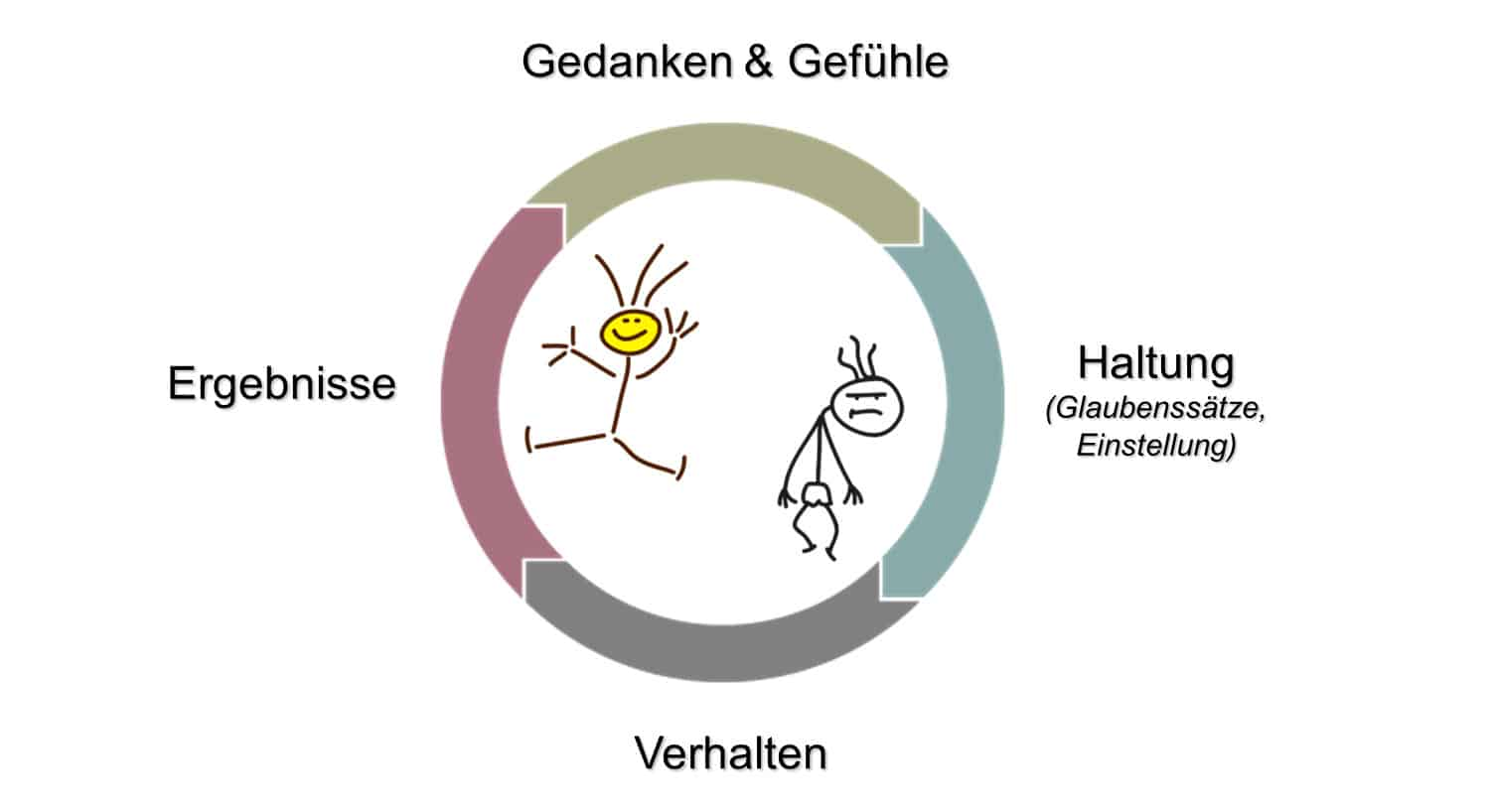 Der Kreislauf des Lebens: Gedanken und Gefühle, Haltung, Verhalten, Ergebnisse